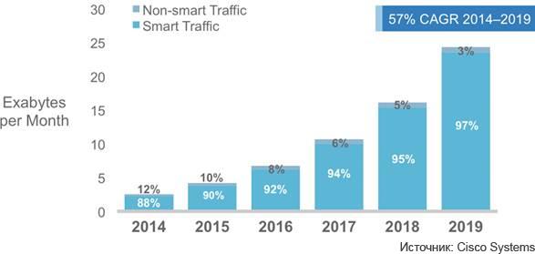 rost-mobilnogo-trafika