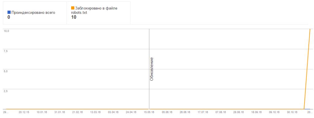 Индексирование Google