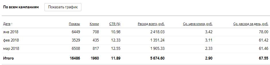Сравнение цены клика