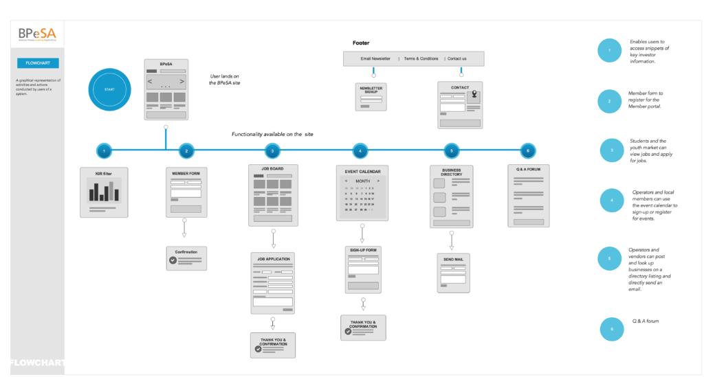 Полный проект сайта со связями страниц и описанием функций